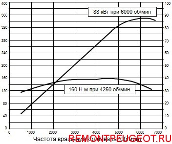 Характеристики двигателя Пежо 308 ep6