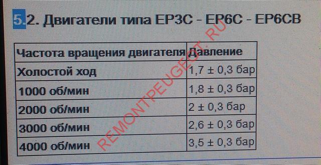 заданное давление масла в двигателях EP6 евро5