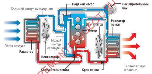 Работа системы охлаждения