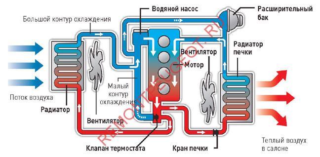 peugeot 308 система охлаждения