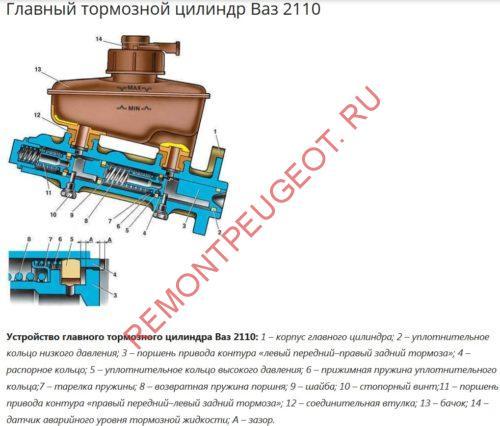 Главный тормозной цилиндр тормозной системы