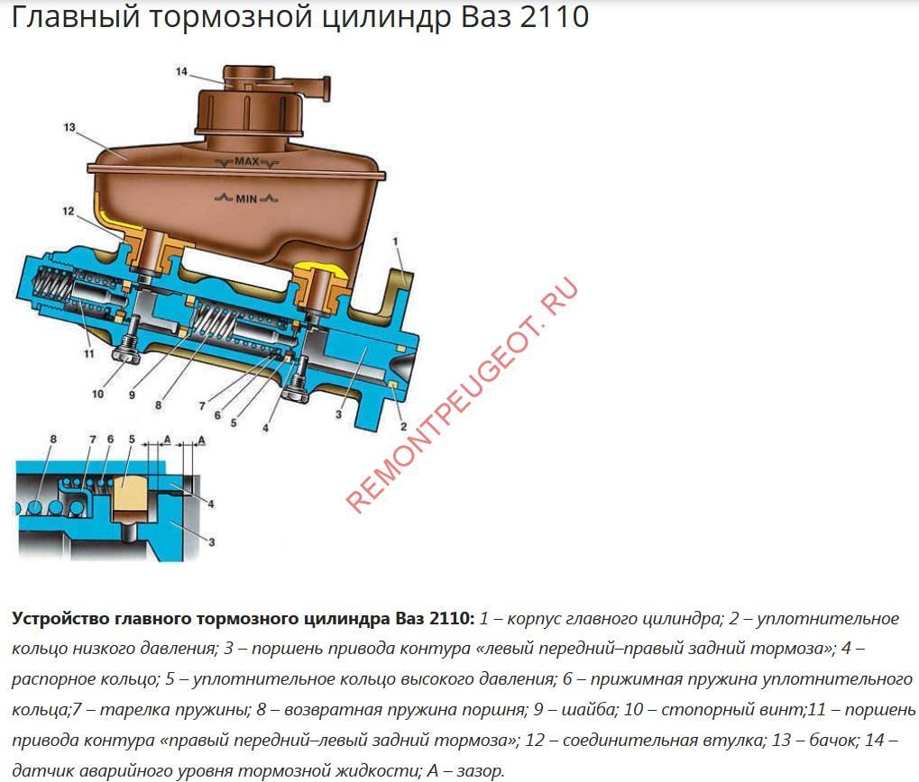 схема подключения трубок к главному тормозному цилиндру