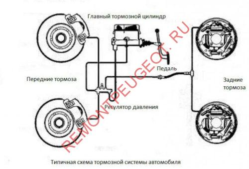 Контуры тормозной системы, ремонт, замена