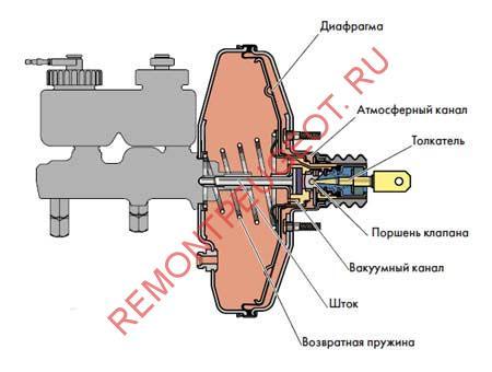 Вакуумный усилитель тормозной системы