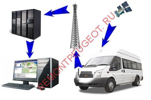 Спутниковый GPS мониторинг автомобиля