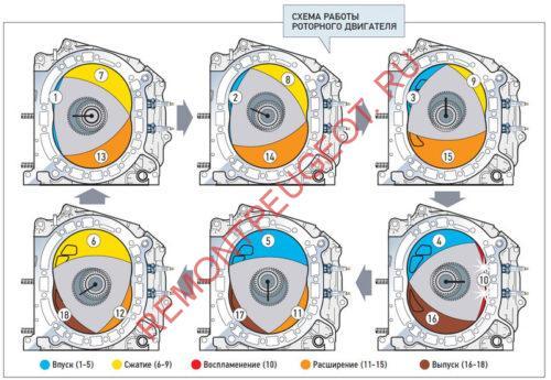 схема работы роторного мотора