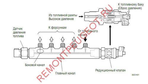 обратный клапан топлива на рампе