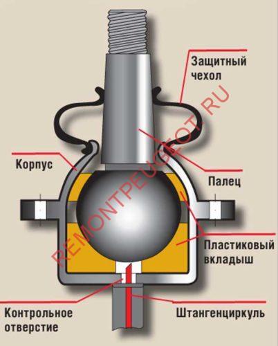 ремонт шаровой опоры