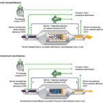 Сажевый фильтр, регенерация на дизельном двигателе